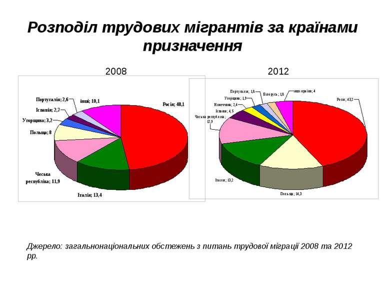 Розподіл трудових мігрантів за країнами призначення Джерело: загальнонаціонал...