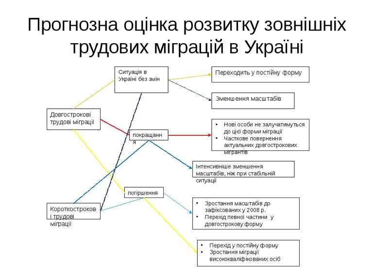 Прогнозна оцінка розвитку зовнішніх трудових міграцій в Україні Довгострокові...