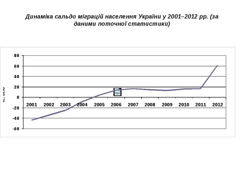 Динаміка сальдо міграцій населення України у 2001–2012 рр. (за даними поточно...