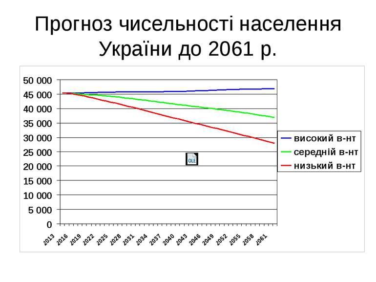 Прогноз чисельності населення України до 2061 р.