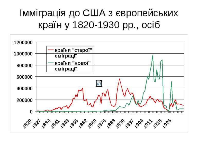 Імміграція до США з європейських країн у 1820-1930 рр., осіб