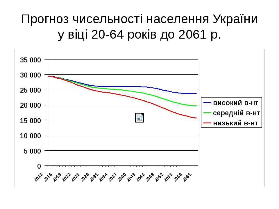 Прогноз чисельності населення України у віці 20-64 років до 2061 р.