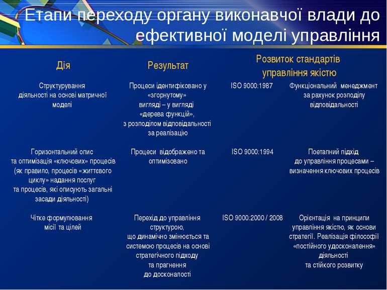 Етапи переходу органу виконавчої влади до ефективної моделі управління