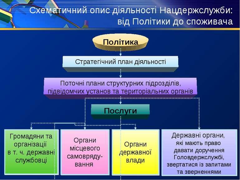 Схематичний опис діяльності Нацдержслужби: від Політики до споживача
