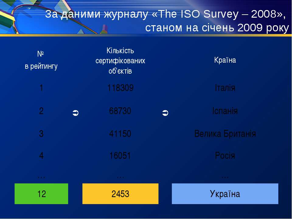 За даними журналу «The ISO Survey – 2008», станом на січень 2009 року