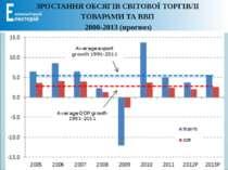 ЗРОСТАННЯ ОБСЯГІВ СВІТОВОЇ ТОРГІВЛІ ТОВАРАМИ ТА ВВП 2000-2013 (прогноз)