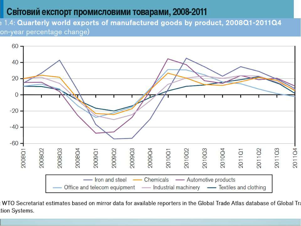 Світовий експорт промисловими товарами, 2008-2011