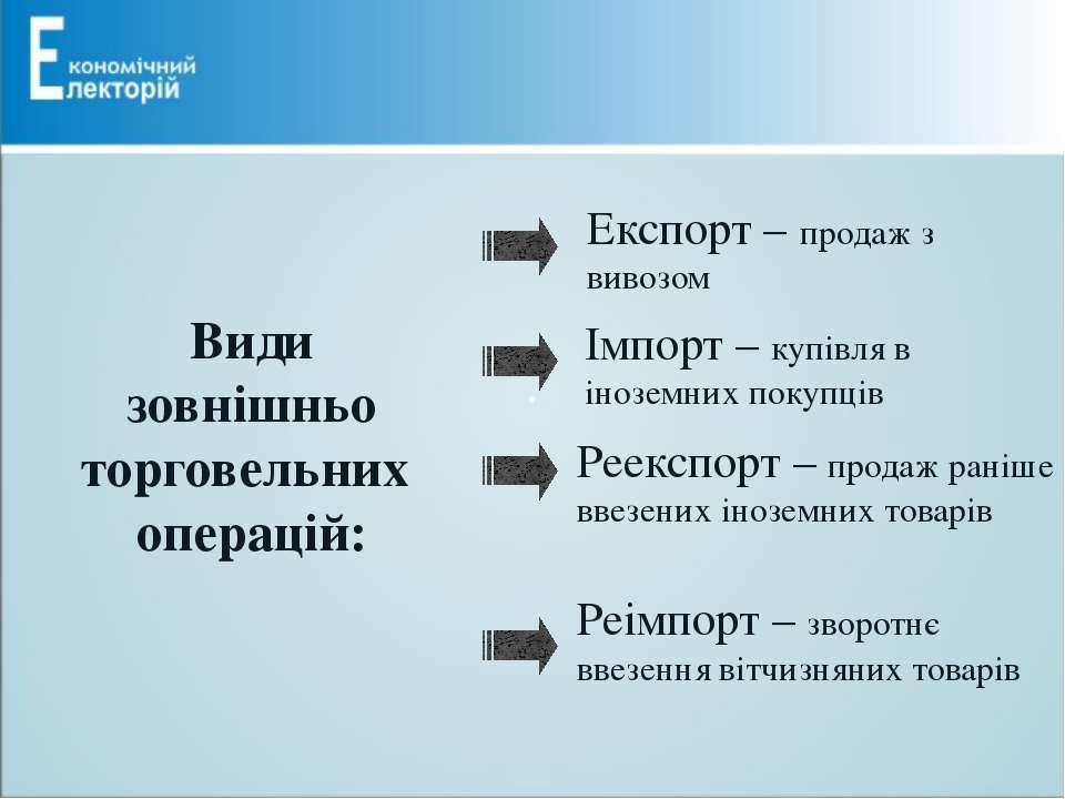 Види зовнішньо торговельних операцій: Експорт – продаж з вивозом Імпорт – куп...