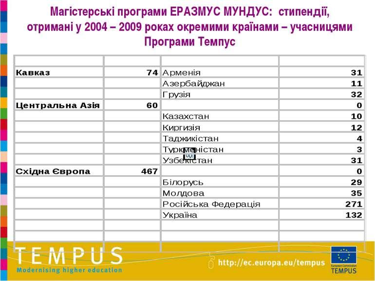 Магістерські програми ЕРАЗМУС МУНДУС: стипендії, отримані у 2004 – 2009 роках...
