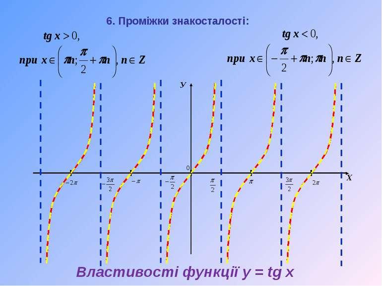 У Х 6. Проміжки знакосталості: Властивості функції y = tg x
