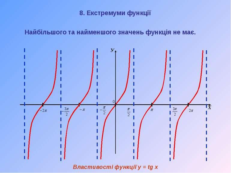 У Х Властивості функції y = tg x Найбільшого та найменшого значень функція не...