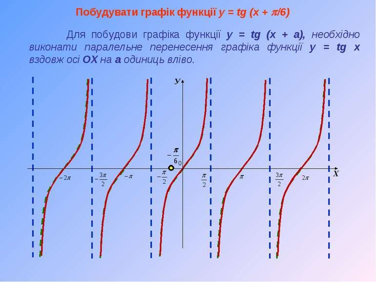 Побудувати графік функції y = tg (x + p/6) Для побудови графіка функції y = t...