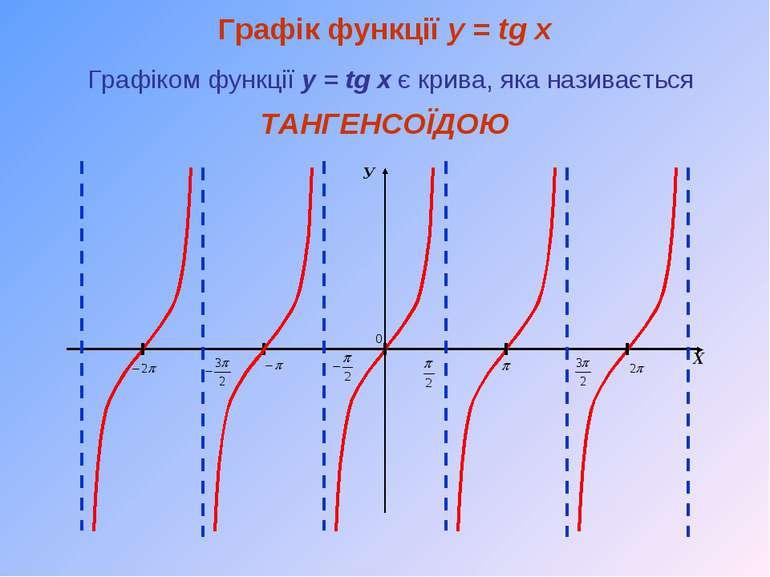 Графік функції y = tg x Графіком функції y = tg x є крива, яка називається У ...