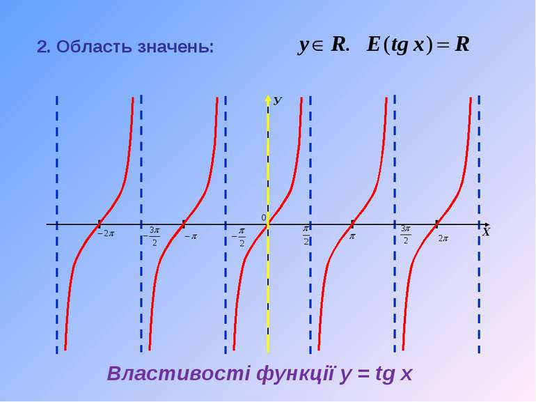 2. Область значень: Властивості функції y = tg x
