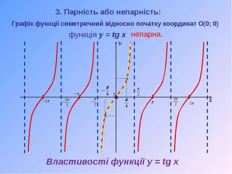 Властивості функції y = tg x Графік функції симетричний відносно початку коор...