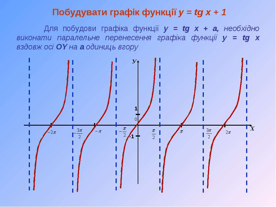 Побудувати графік функції y = tg x + 1 Для побудови графіка функції y = tg x ...