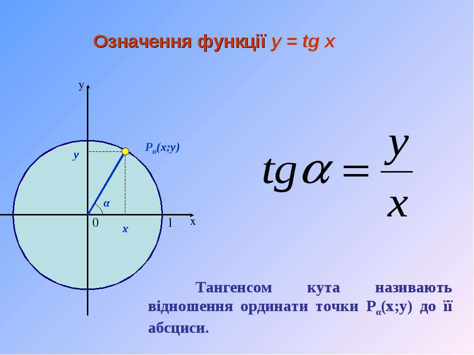 х у Означення функції y = tg x 1 0 α Pα(x;y) y x Тангенсом кута називають від...