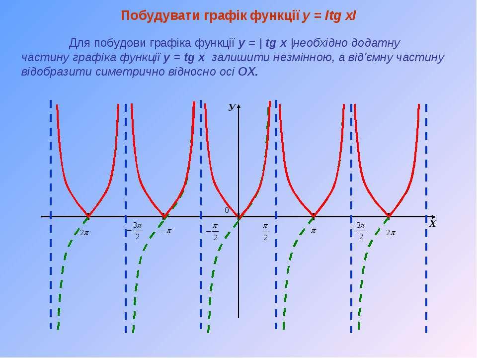 У Х Побудувати графік функції y = Іtg xІ Для побудови графіка функції y =   t...