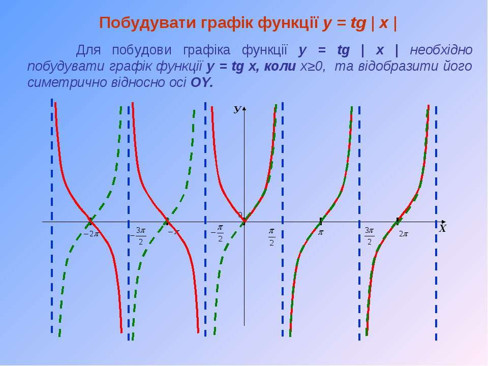 У Х Побудувати графік функції y = tg   x   Для побудови графіка функції y = t...
