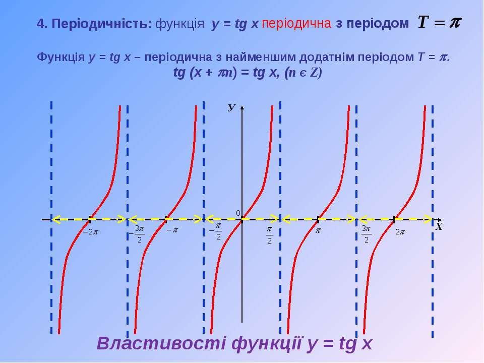 У Х Функція y = tg x – періодична з найменшим додатнім періодом T = p. tg (x ...