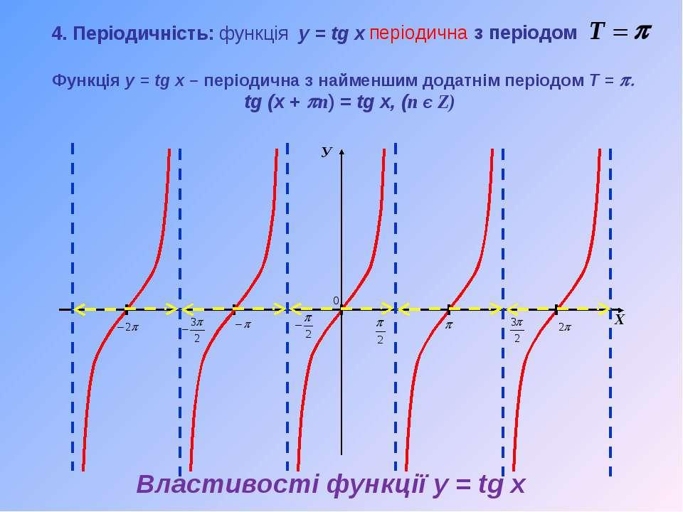 У Х Функція y = tg x – періодична з найменшим додатнім періодом T = p. tg (x ...