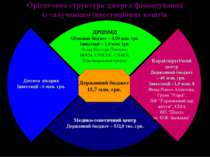 Орієнтовна структура джерел фінансування із залученням інвестиційних коштів Д...