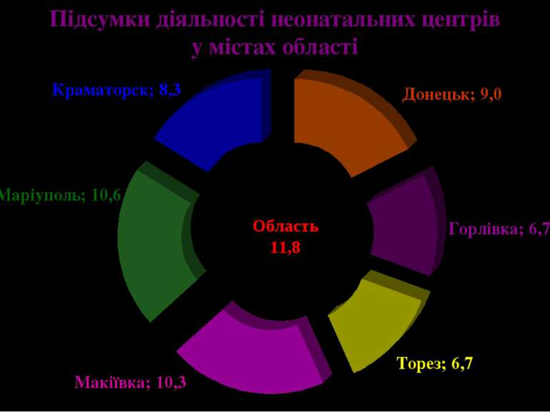 Підсумки діяльності неонатальних центрів у містах області Макіївка; 10,3 Торе...