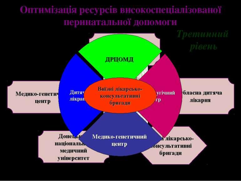Третинний рівень Оптимізація ресурсів високоспеціалізованої перинатальної доп...