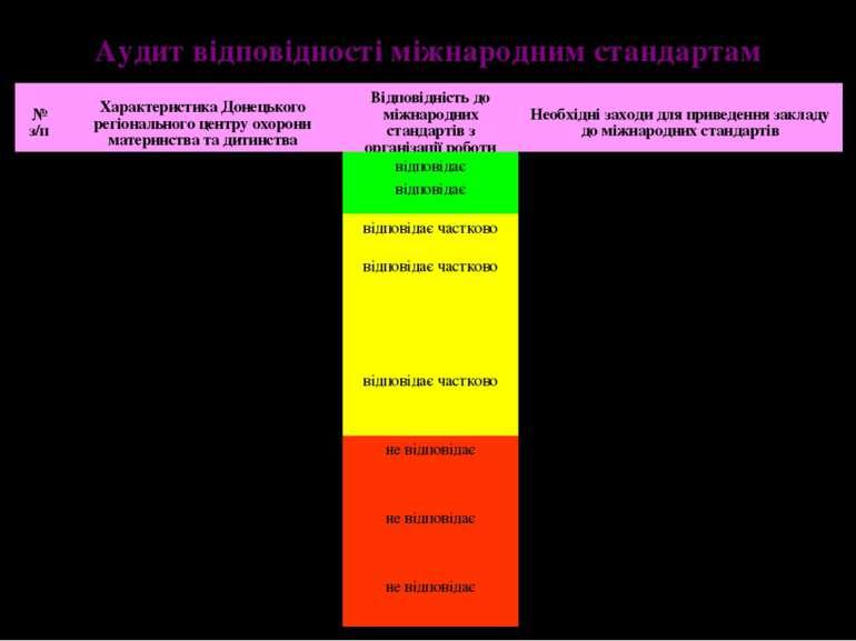 Аудит відповідності міжнародним стандартам 8