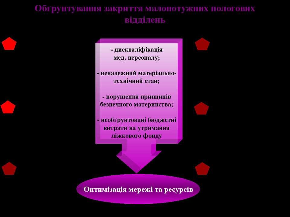 Обґрунтування закриття малопотужних пологових відділень Оптимізація мережі та...