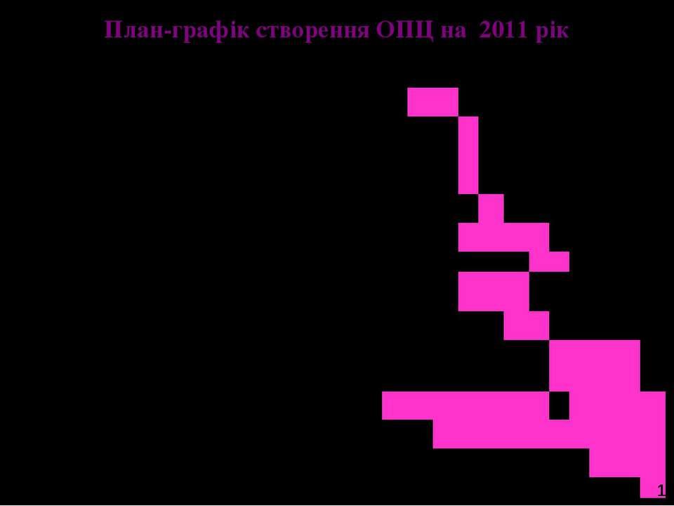 План-графік створення ОПЦ на 2011 рік 19