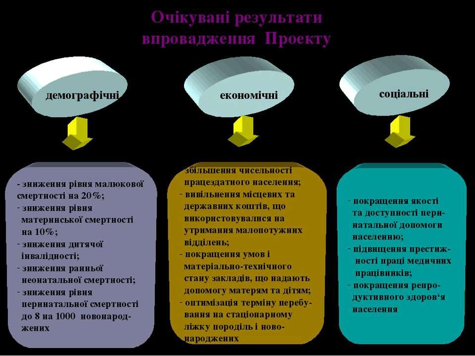 Очікувані результати впровадження Проекту демографічні економічні соціальні -...