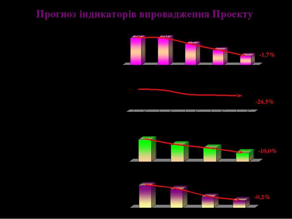 Прогноз індикаторів впровадження Проекту малюкова смертність материнська смер...