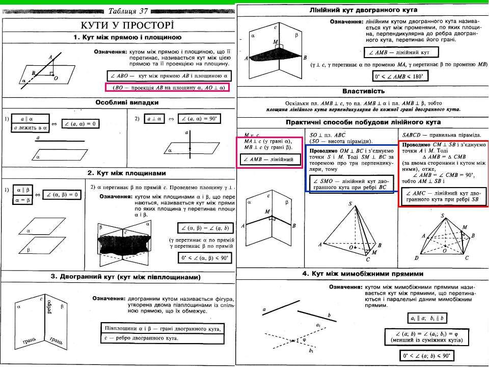 математика шпаргалка зно формулы