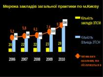 Мережа закладів загальної практики по м.Києву