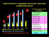 Забезпеченість лікарями загальної практики в 2006-2010 роках Розподіл мережі ...