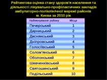 Рейтингова оцінка стану здоров'я населення та діяльності лікувально-профілакт...