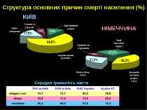 Структура основних причин смерті населення (%) 12,8% 5,4% 64,6% 17,2% 40,3% 2...