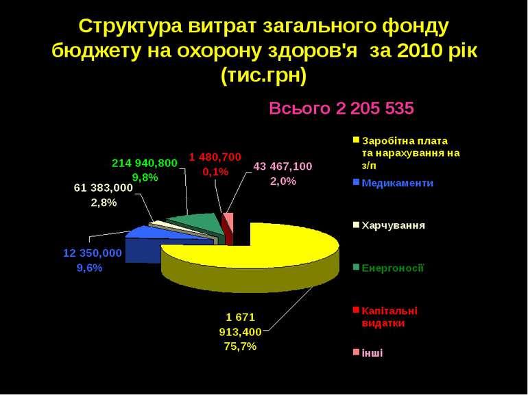 Структура витрат загального фонду бюджету на охорону здоров'я за 2010 рік (ти...