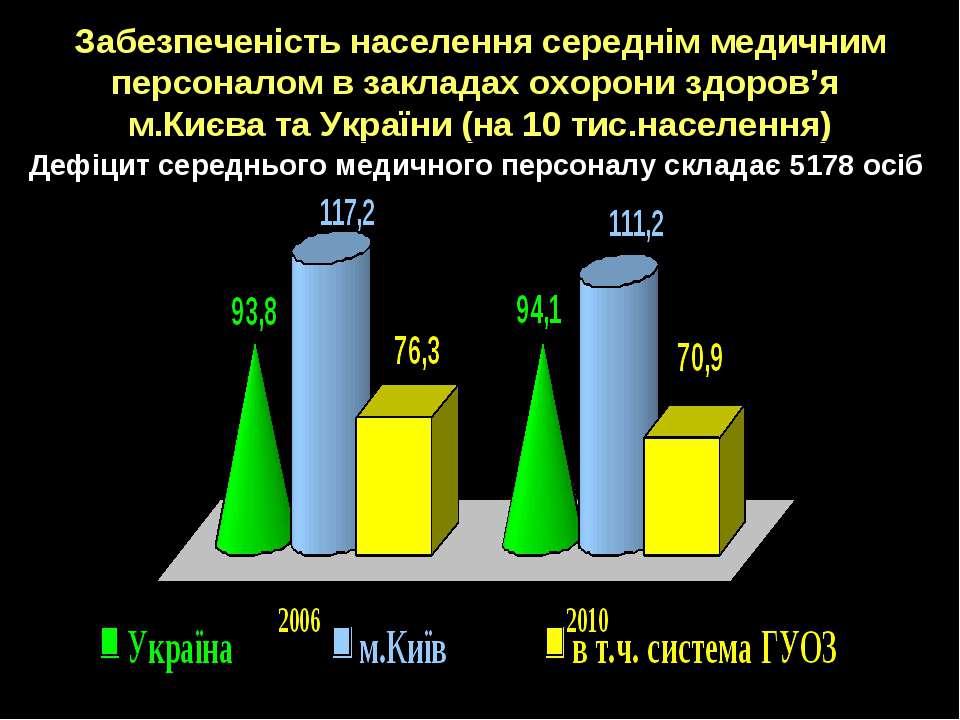 Забезпеченість населення середнім медичним персоналом в закладах охорони здор...