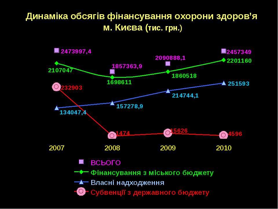 Динаміка обсягів фінансування охорони здоров'я м. Києва (тис. грн.)