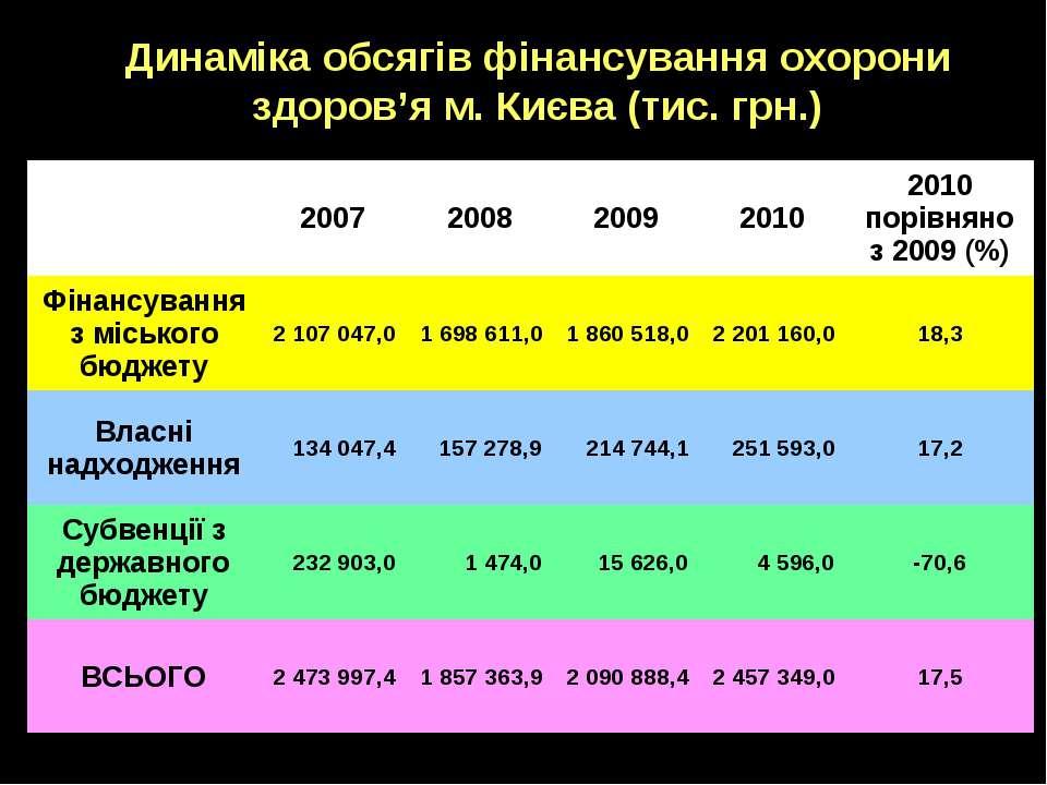 Динаміка обсягів фінансування охорони здоров'я м. Києва (тис. грн.) 2007 2008...
