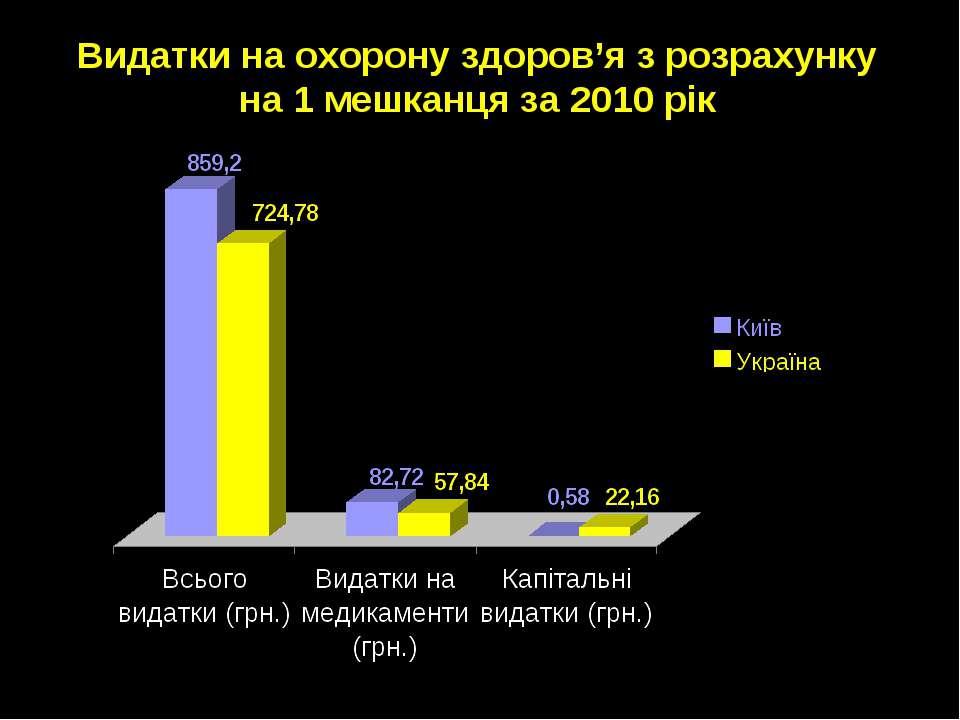 Видатки на охорону здоров'я з розрахунку на 1 мешканця за 2010 рік