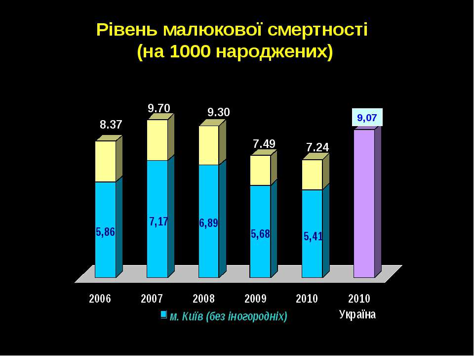 Рівень малюкової смертності (на 1000 народжених) 9,07 8.37 9.70 9.30 7.49 7.24