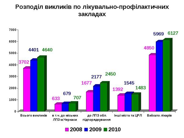 Розподіл викликів по лікувально-профілактичних закладах