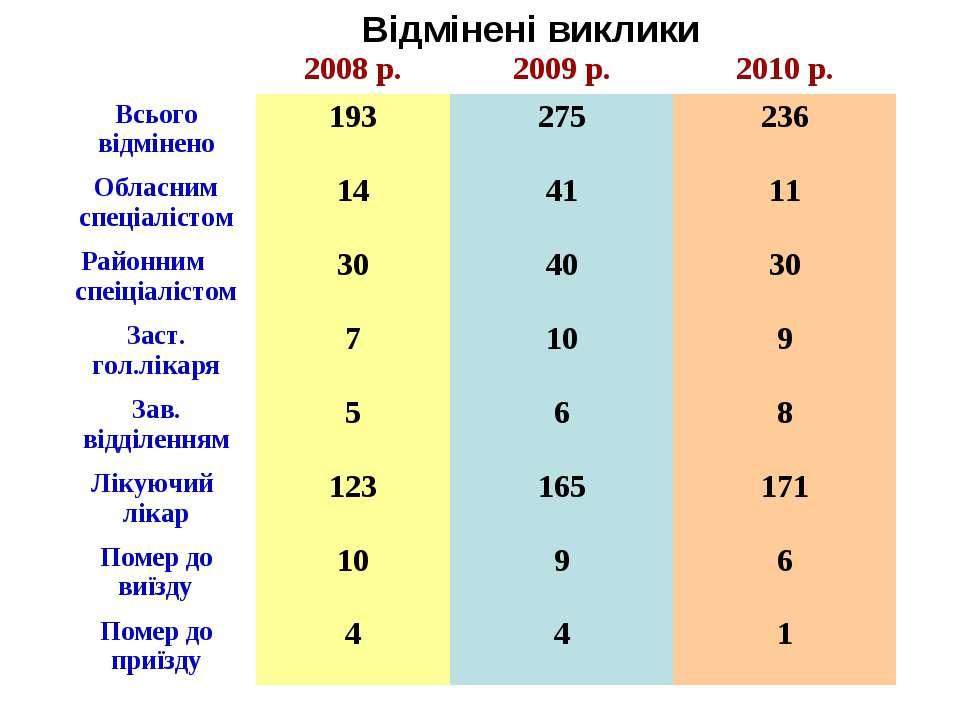 Відмінені виклики 2008 р. 2009 р. 2010 р. Всього відмінено 193 275 236 Обласн...