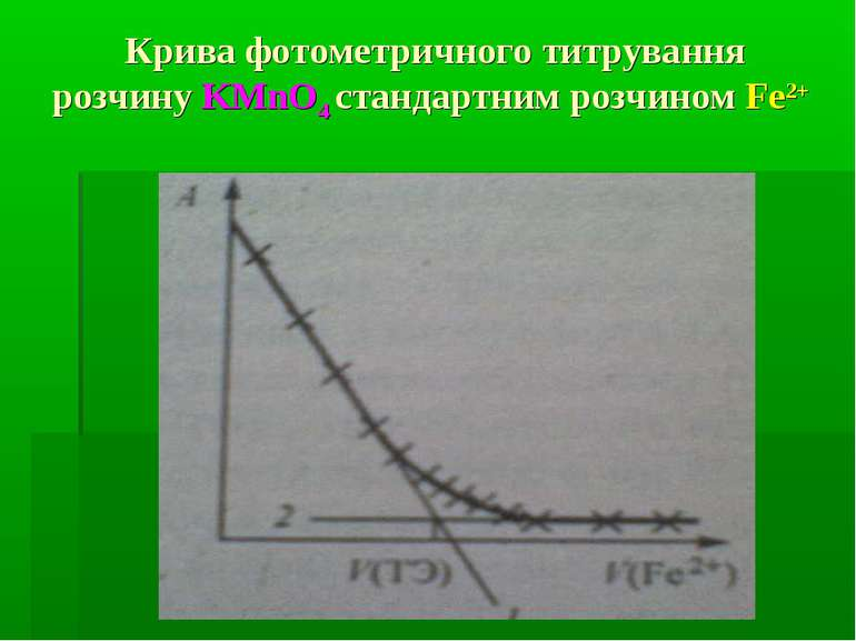 Крива фотометричного титрування розчину KMnO4 стандартним розчином Fe2+
