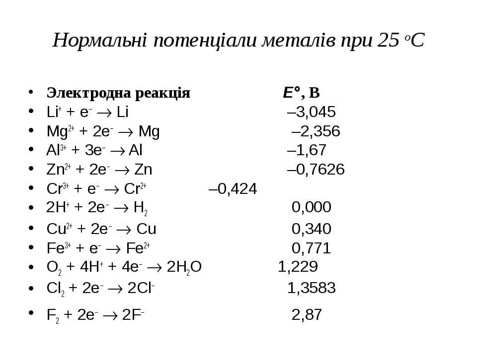 Нормальні потенціали металів при 25 оС Электродна реакція E°, В Li+ + e– ® Li...