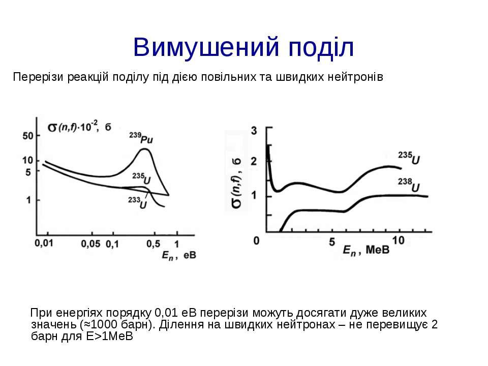 Вимушений поділ Перерізи реакцій поділу під дією повільних та швидких нейтрон...