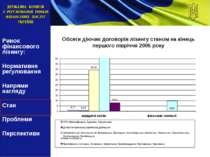 Обсяги діючих договорів лізингу станом на кінець першого півріччя 2005 року Р...
